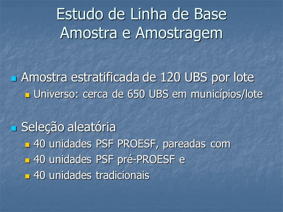 Estudo de Linha de Base Amostra e Amostragem Amostra estratificada de 120 UBS por lote Amostra estratificada de 120 UBS por lote Universo: cerca de 65