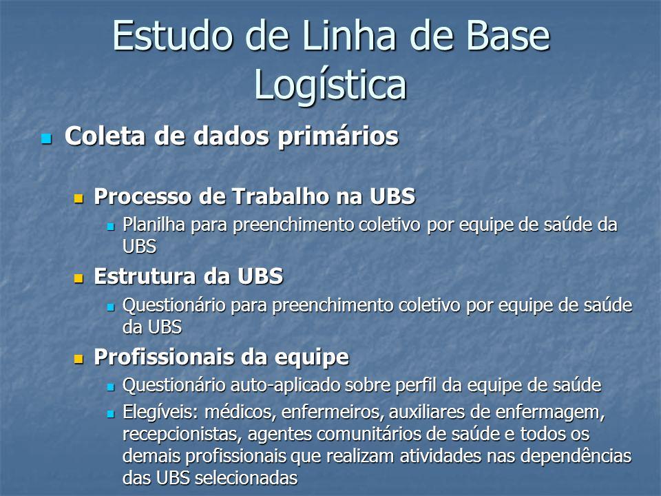 Estudo de Linha de Base Logística Coleta de dados primários Coleta de dados primários Processo de Trabalho na UBS Processo de Trabalho na UBS Planilha