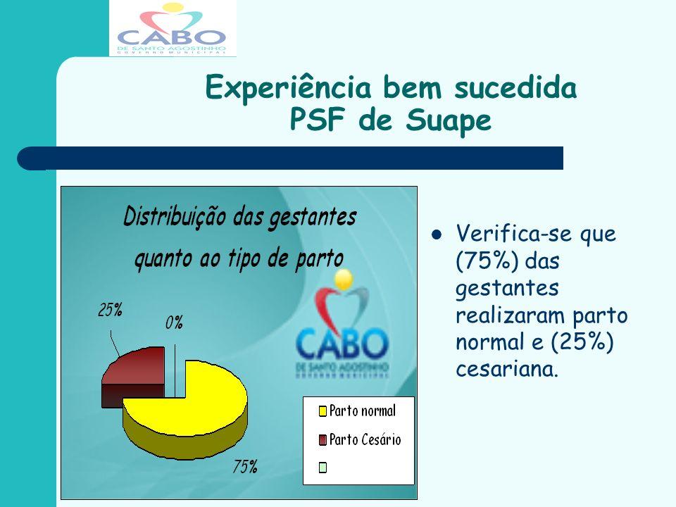 Experiência bem sucedida PSF de Suape Verifica-se que (75%) das gestantes realizaram parto normal e (25%) cesariana.