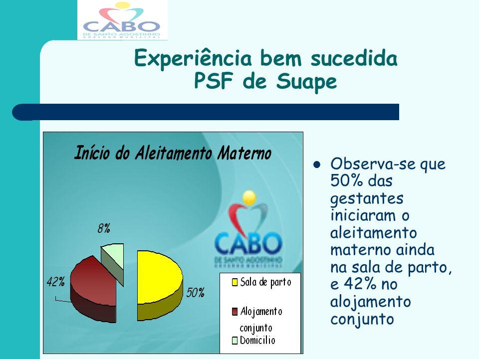 Experiência bem sucedida PSF de Suape Observa-se que 50% das gestantes iniciaram o aleitamento materno ainda na sala de parto, e 42% no alojamento con
