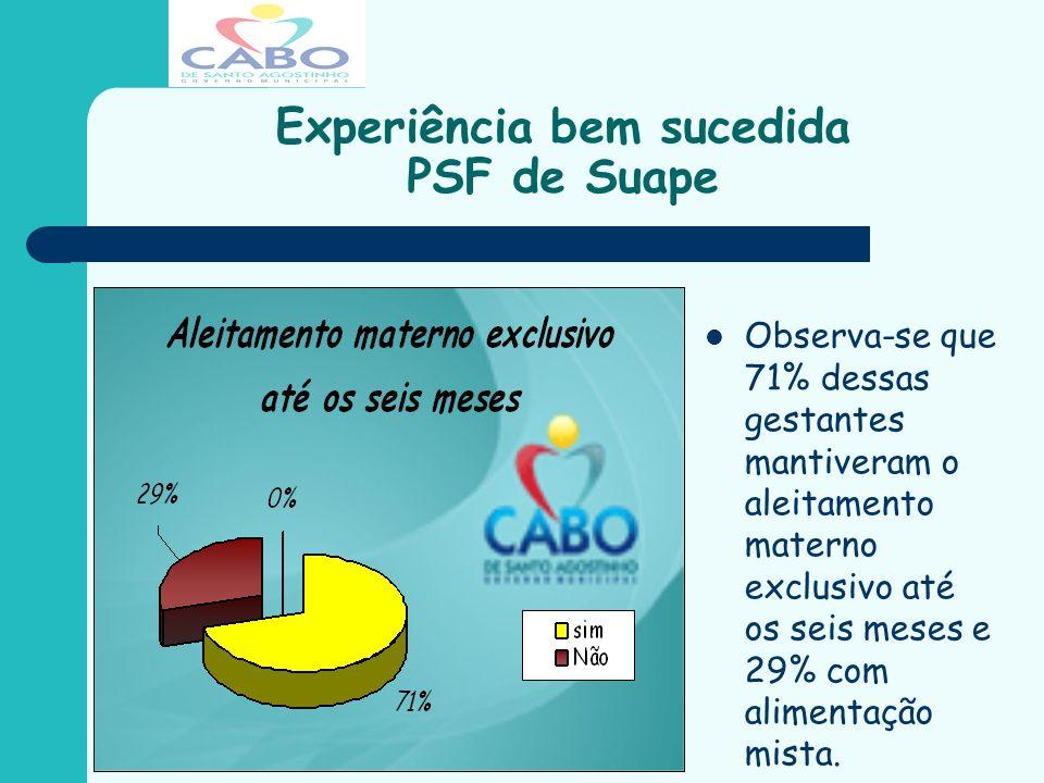 Experiência bem sucedida PSF de Suape Observa-se que 71% dessas gestantes mantiveram o aleitamento materno exclusivo até os seis meses e 29% com alime