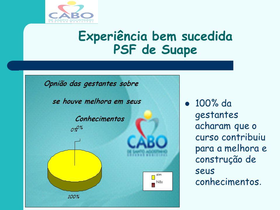 Experiência bem sucedida PSF de Suape 100% da gestantes acharam que o curso contribuiu para a melhora e construção de seus conhecimentos. Opnião das g