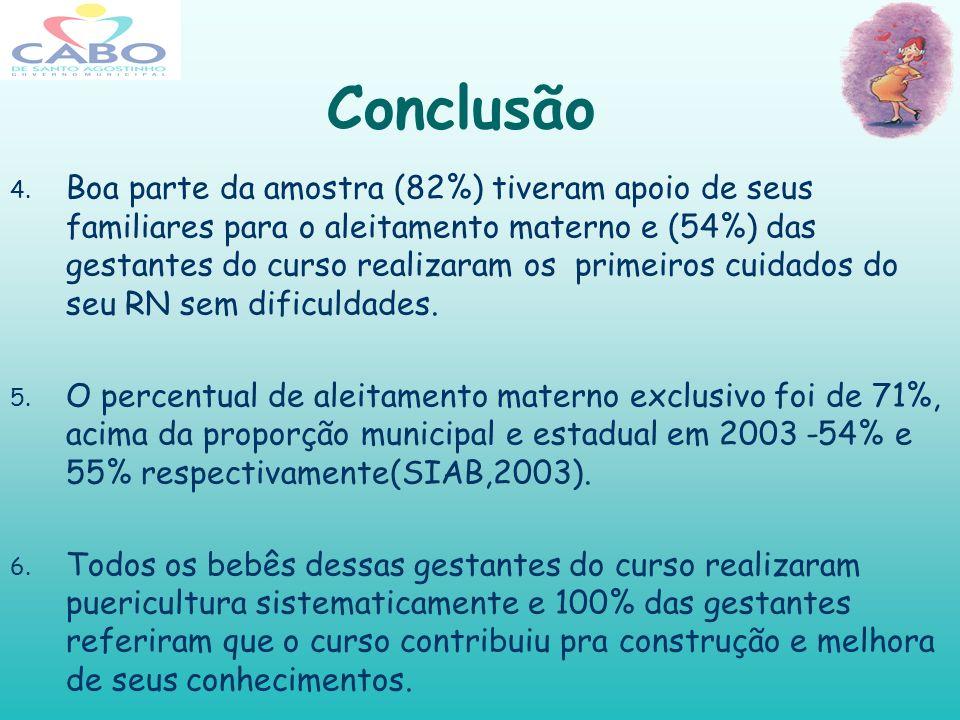Conclusão 4. Boa parte da amostra (82%) tiveram apoio de seus familiares para o aleitamento materno e (54%) das gestantes do curso realizaram os prime