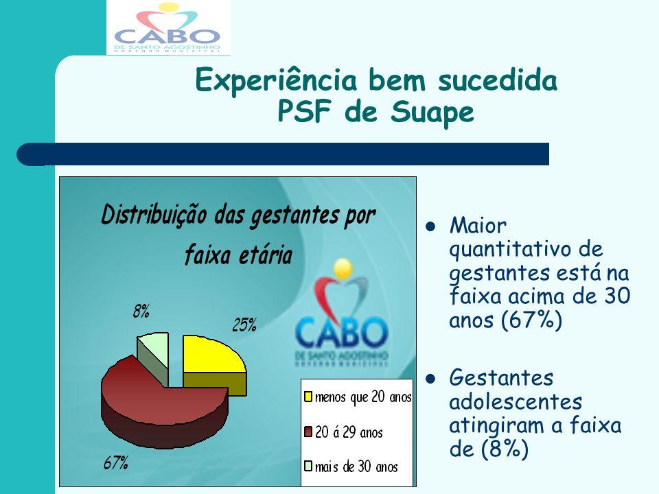 Experiência bem sucedida PSF de Suape 92% das puérperas utilizam método de planejamento familiar.