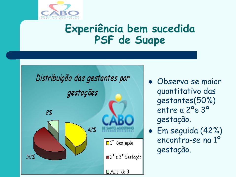 Experiência bem sucedida PSF de Suape Observa-se que 96% das gestantes freqüentaram o pré-natal com mais de seis consultas