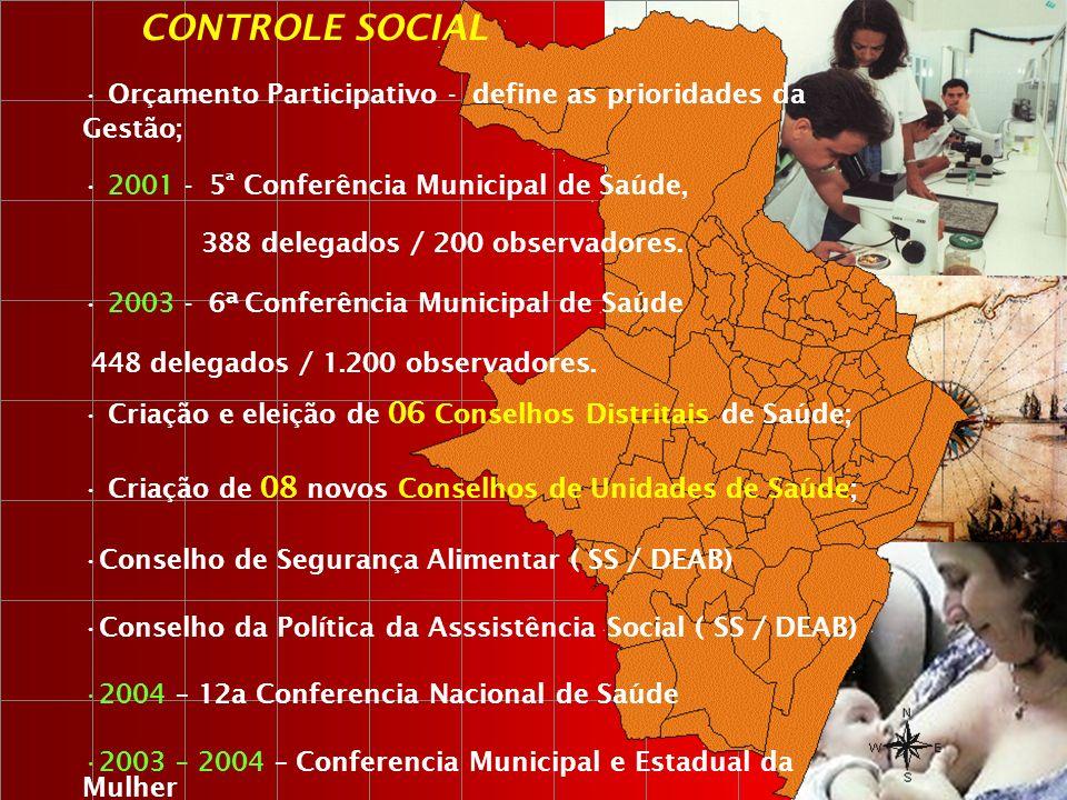 Orçamento Participativo - define as prioridades da Gestão; 2001 - 5 ª Conferência Municipal de Saúde, 388 delegados / 200 observadores. 2003 - 6ª Conf