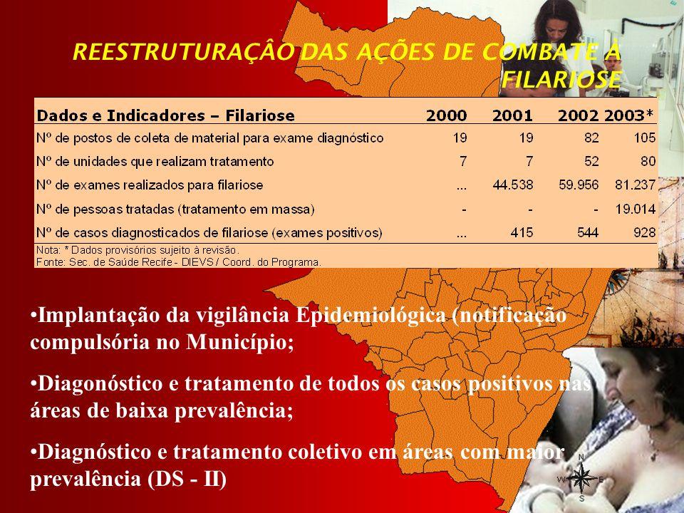 REESTRUTURAÇÂO DAS AÇÕES DE COMBATE À FILARIOSE Implantação da vigilância Epidemiológica (notificação compulsória no Município; Diagonóstico e tratame