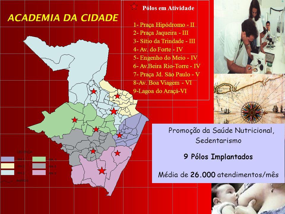 Promoção da Saúde Nutricional, Sedentarismo 9 Pólos Implantados Média de 26.000 atendimentos/mês ACADEMIA DA CIDADE Pólos em Atividade 1- Praça Hipódr