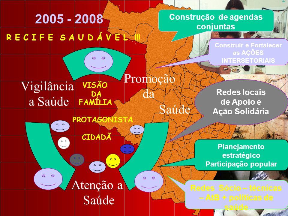 Promoção da Saúde Atenção a Saúde Vigilância a Saúde 2005 - 2008 VISÃO DA FAMÍLIA PROTAGONISTA CIDADÃ R E C I F E S A U D Á V E L !!! Construção de ag