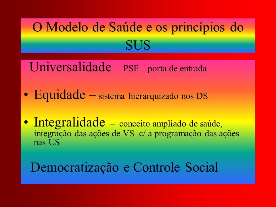 O Modelo de Saúde e os princípios do SUS Universalidade – PSF – porta de entrada Equidade – sistema hierarquizado nos DS Integralidade – conceito ampl