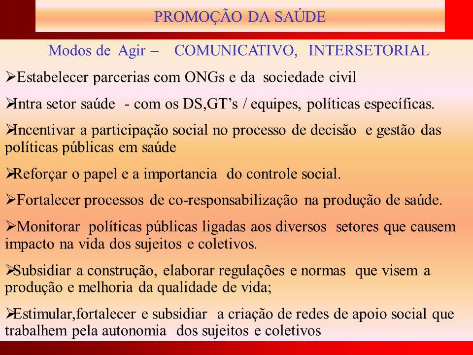 PROMOÇÃO DA SAÚDE Modos de Agir – COMUNICATIVO, INTERSETORIAL Estabelecer parcerias com ONGs e da sociedade civil Intra setor saúde - com os DS,GTs /