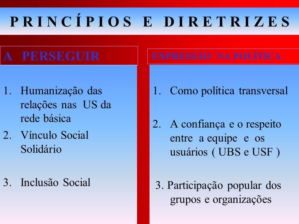 P R I N C Í P I O S E D I R E T R I Z E S 1.Humanização das relações nas US da rede básica 2.Vínculo Social Solidário 3.Inclusão Social 1.Como polític