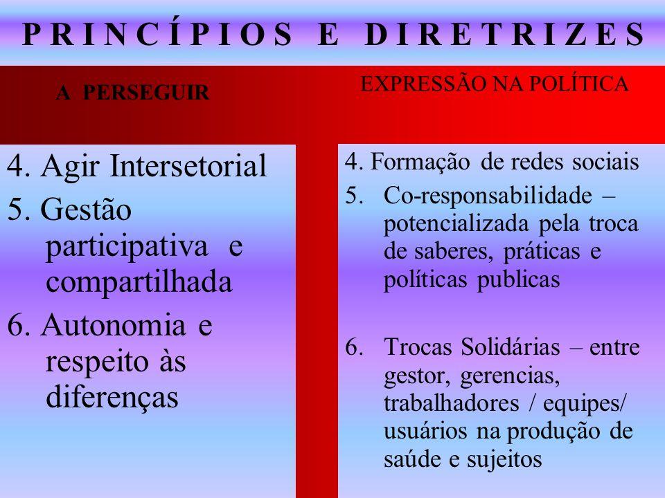 P R I N C Í P I O S E D I R E T R I Z E S 4. Agir Intersetorial 5. Gestão participativa e compartilhada 6. Autonomia e respeito às diferenças 4. Forma