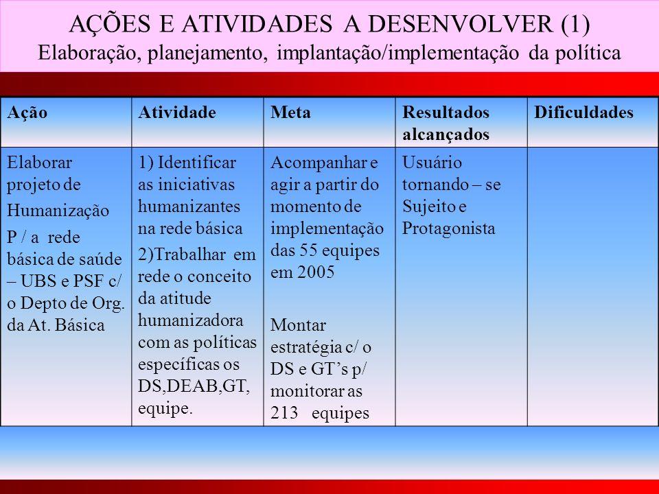 AÇÕES E ATIVIDADES A DESENVOLVER (1) Elaboração, planejamento, implantação/implementação da política AçãoAtividadeMetaResultados alcançados Dificuldad