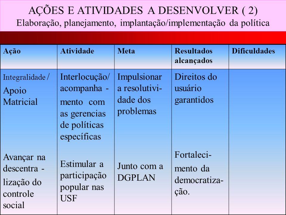 AÇÕES E ATIVIDADES A DESENVOLVER ( 2) Elaboração, planejamento, implantação/implementação da política AçãoAtividadeMetaResultados alcançados Dificulda