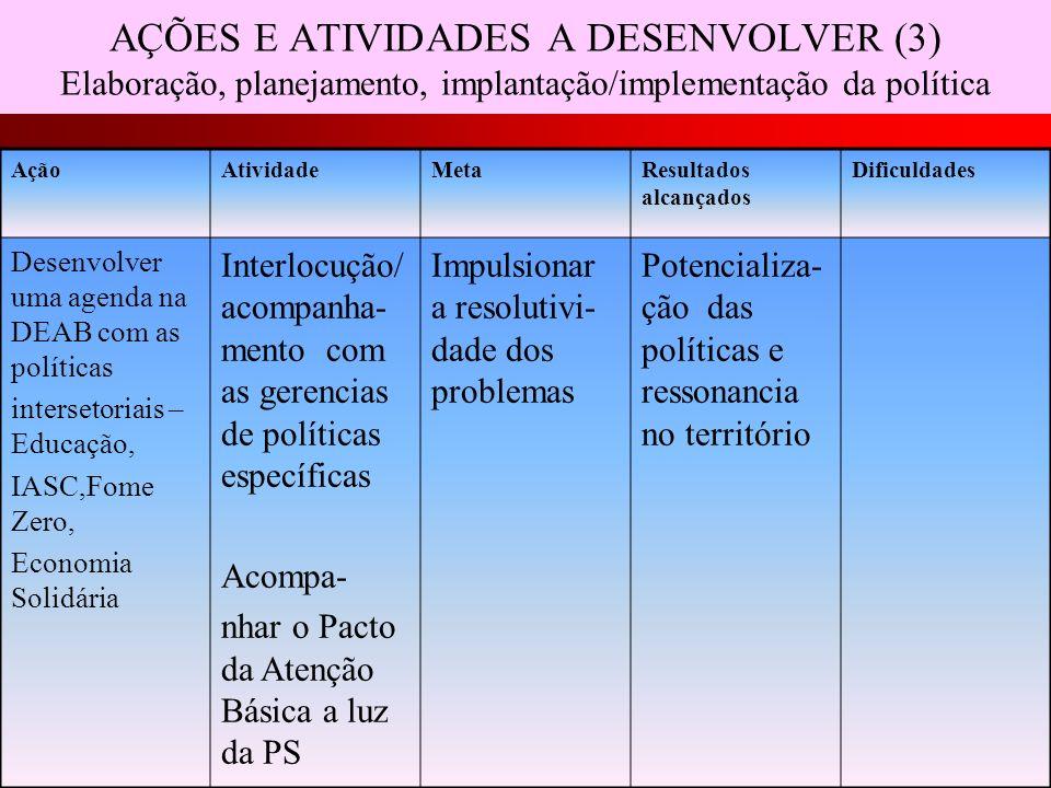 AÇÕES E ATIVIDADES A DESENVOLVER (3) Elaboração, planejamento, implantação/implementação da política AçãoAtividadeMetaResultados alcançados Dificuldad