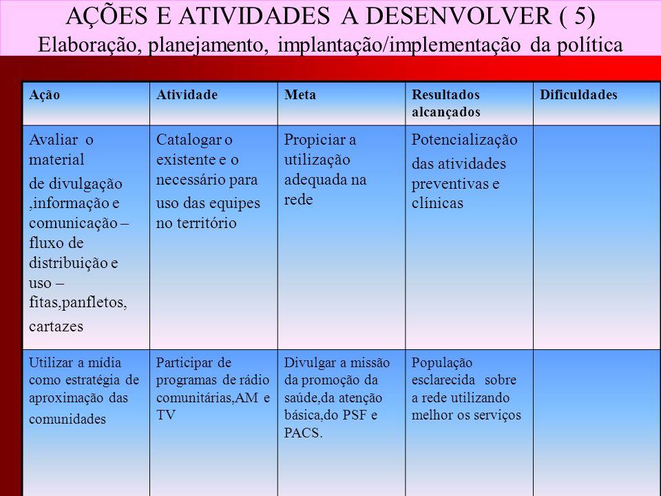 AÇÕES E ATIVIDADES A DESENVOLVER ( 5) Elaboração, planejamento, implantação/implementação da política AçãoAtividadeMetaResultados alcançados Dificulda
