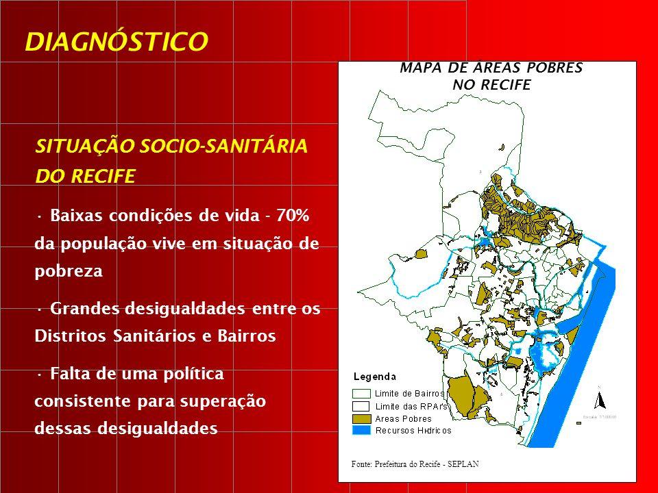 SITUAÇÃO SOCIO-SANITÁRIA DO RECIFE Baixas condições de vida - 70% da população vive em situação de pobreza Grandes desigualdades entre os Distritos Sa