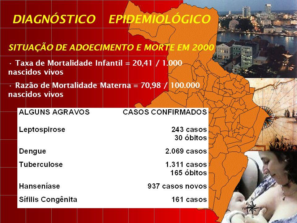 SITUAÇÃO DE ADOECIMENTO E MORTE EM 2000 Taxa de Mortalidade Infantil = 20,41 / 1.000 nascidos vivos Razão de Mortalidade Materna = 70,98 / 100.000 nas