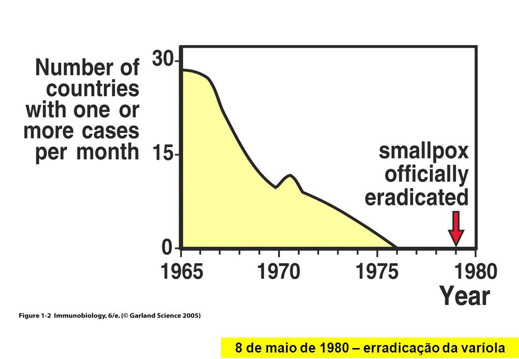 Figure 1-2 8 de maio de 1980 – erradicação da varíola