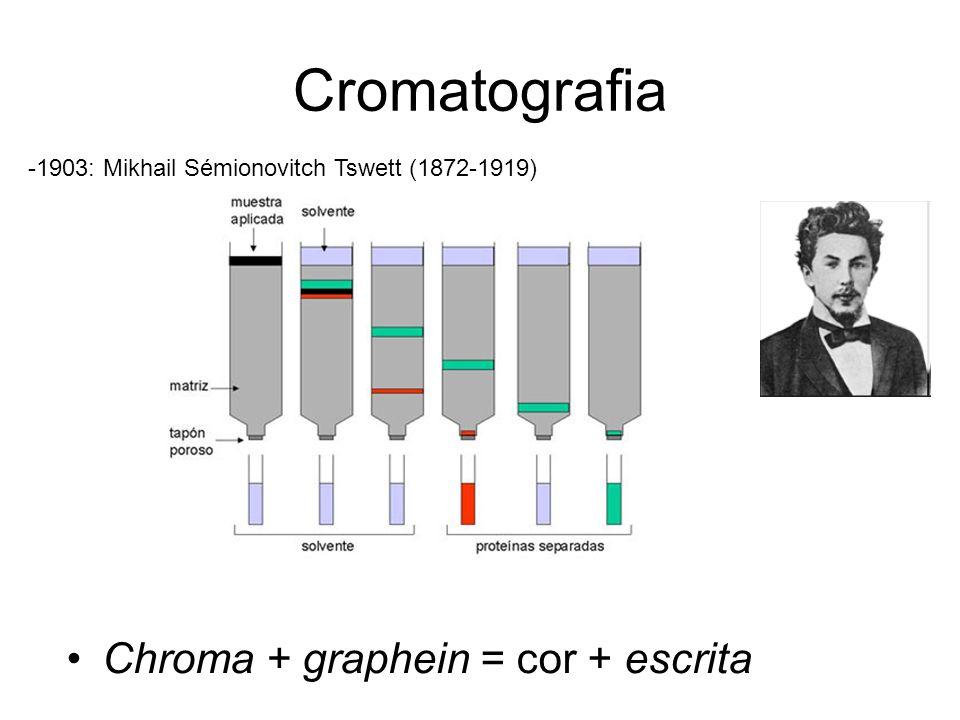 Cromatografia Chroma + graphein = cor + escrita -1903: Mikhail Sémionovitch Tswett (1872-1919)