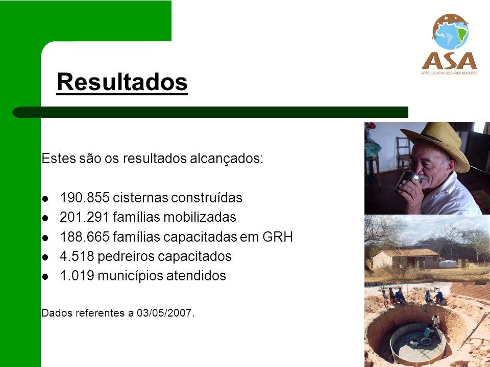 Resultados PESSOAS 897.140 CRIANÇAS E ADOLESCENTES 389.131 ADULTOS 448.169 IDOSOS 59.840 CISTERNAS 190.855 FAMÍLIAS 201.291
