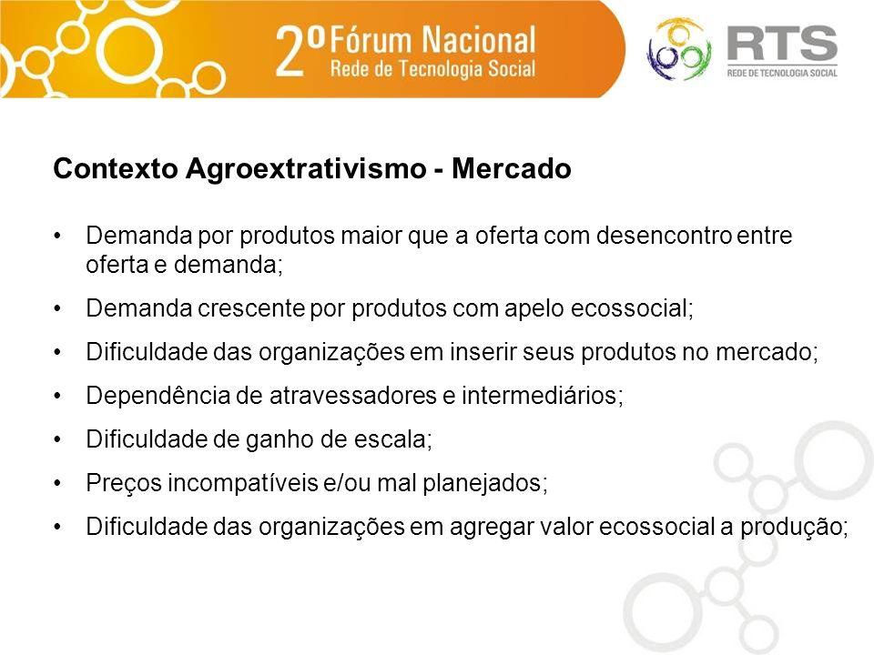 Contexto Agroextrativismo - Mercado Demanda por produtos maior que a oferta com desencontro entre oferta e demanda; Demanda crescente por produtos com