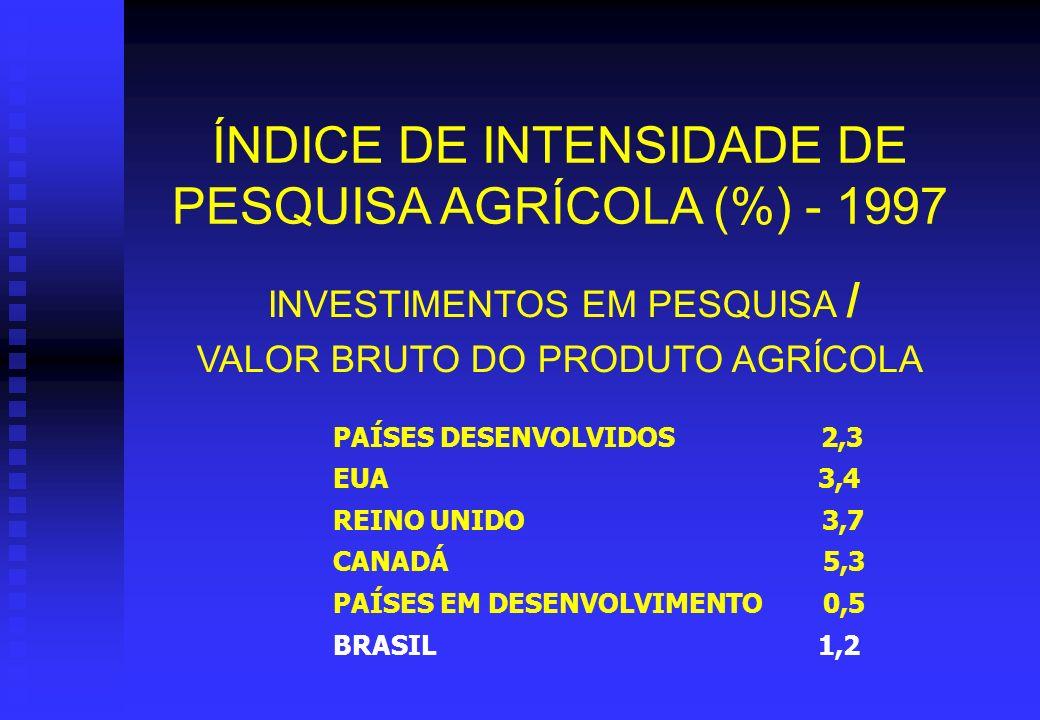 Relação entre PPA/capita e investimentos em pesquisa Ministério da Agricultura e do Abastecimento