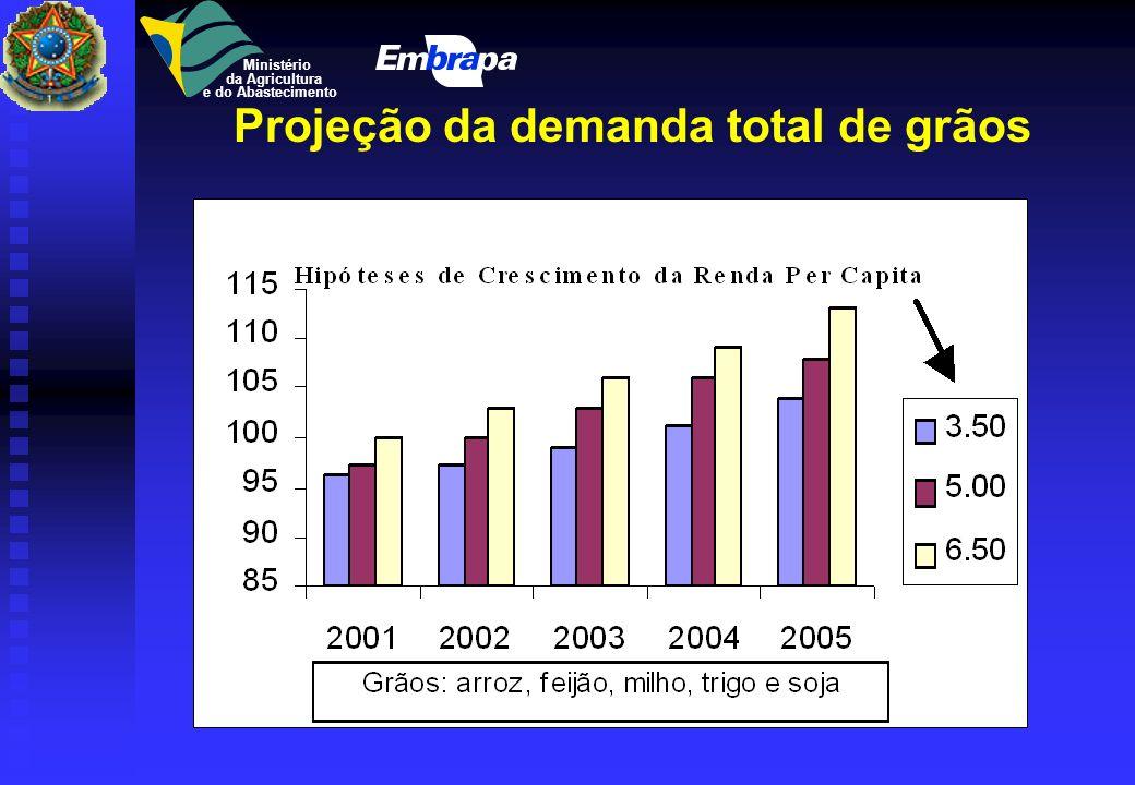 Aumento na demanda mundial por alimentos (% 1993-2020) Ministério da Agricultura e do Abastecimento