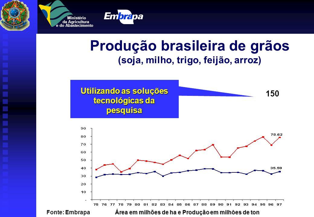 Ministério da Agricultura e do Abastecimento Produção brasileira de grãos (soja, milho, trigo, feijão, arroz) fonte: Embrapa Área em milhões de ha e P