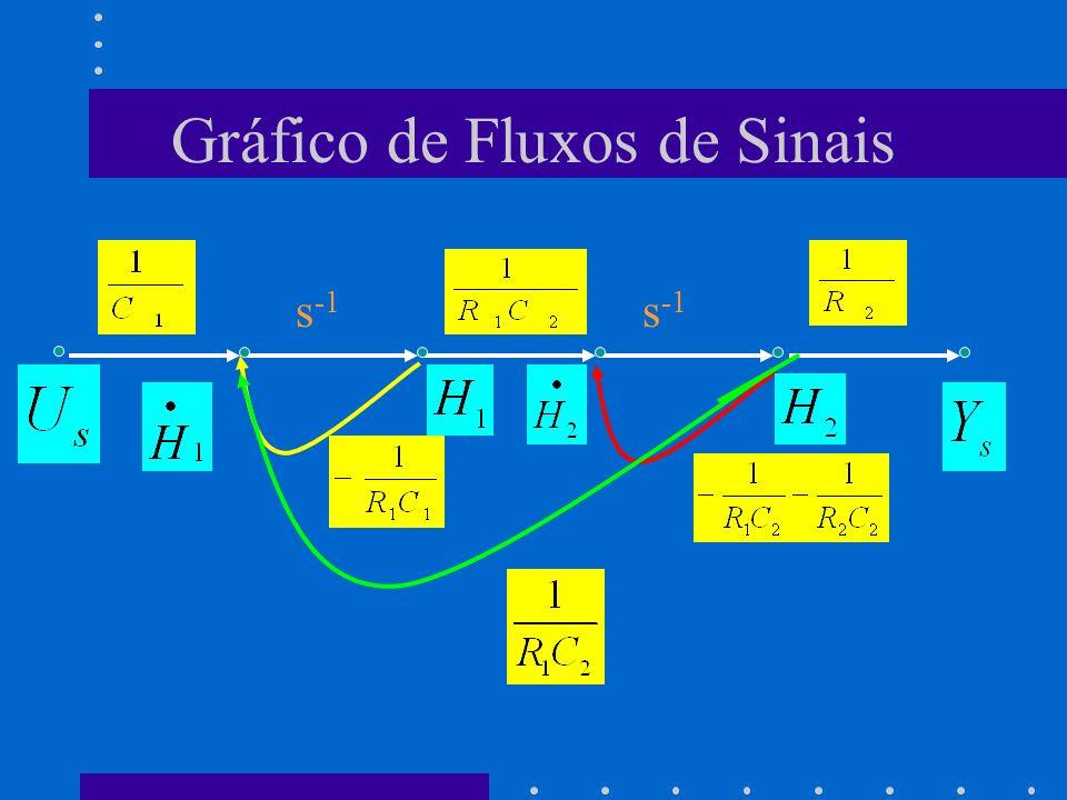 Gráfico de Fluxos de Sinais s -1