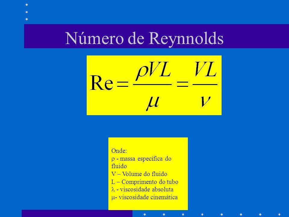 Número de Reynnolds Onde: - massa específica do fluido V – Volume do fluido L – Comprimento do tubo - viscosidade absoluta - viscosidade cinemática