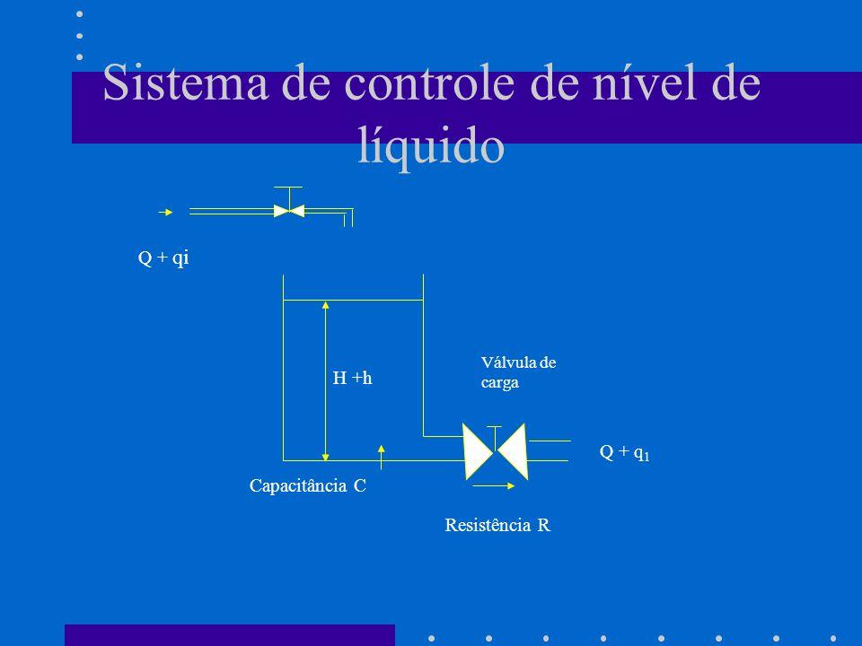 Sistema de controle de nível de líquido Q + q 1 H +h Capacitância C Válvula de carga Q + qi Resistência R