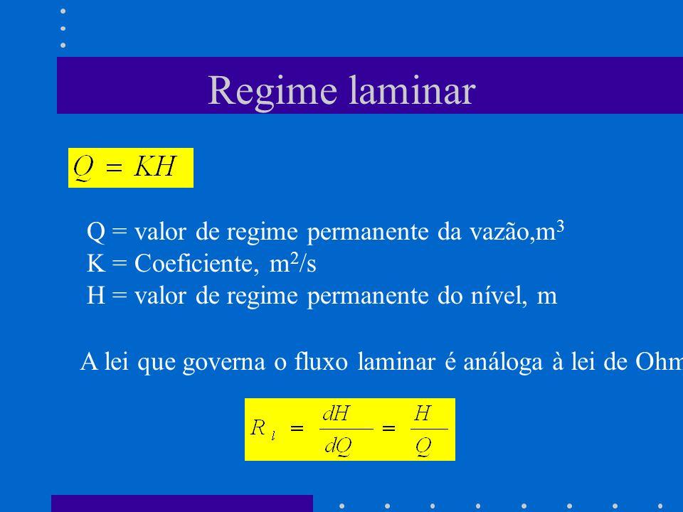 Regime laminar Q = valor de regime permanente da vazão,m 3 K = Coeficiente, m 2 /s H = valor de regime permanente do nível, m A lei que governa o flux