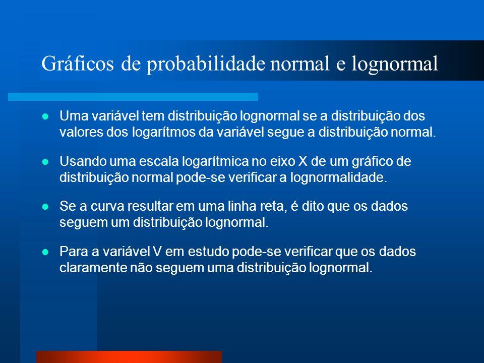 Gráficos de probabilidade normal e lognormal Uma variável tem distribuição lognormal se a distribuição dos valores dos logarítmos da variável segue a