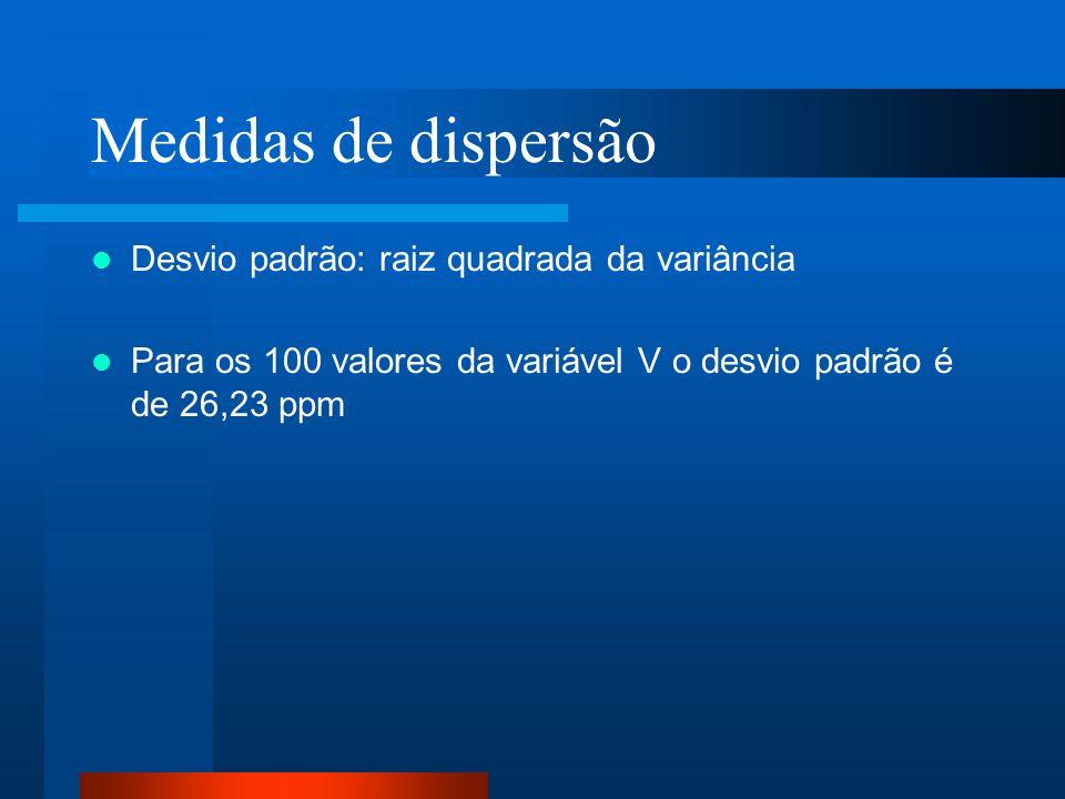 Medidas de dispersão Desvio padrão: raiz quadrada da variância Para os 100 valores da variável V o desvio padrão é de 26,23 ppm
