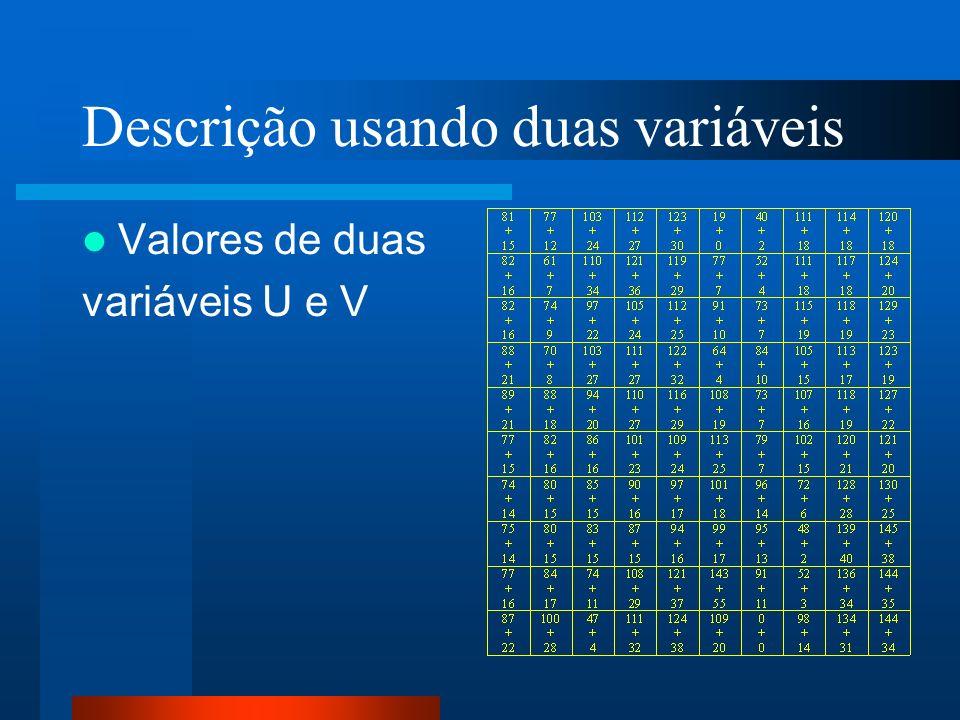 Descrição usando duas variáveis Valores de duas variáveis U e V