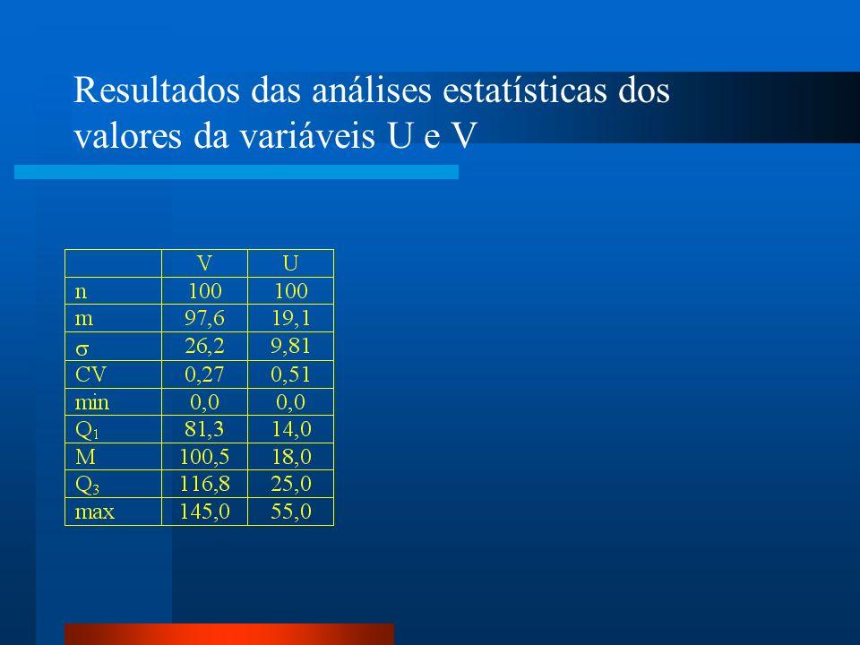 Resultados das análises estatísticas dos valores da variáveis U e V