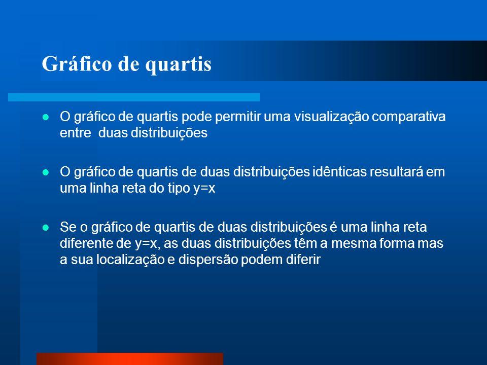 Gráfico de quartis O gráfico de quartis pode permitir uma visualização comparativa entre duas distribuições O gráfico de quartis de duas distribuições