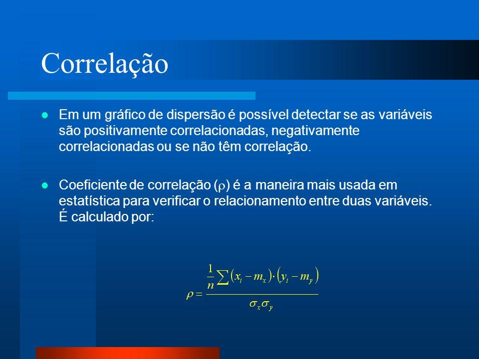 Correlação Em um gráfico de dispersão é possível detectar se as variáveis são positivamente correlacionadas, negativamente correlacionadas ou se não t