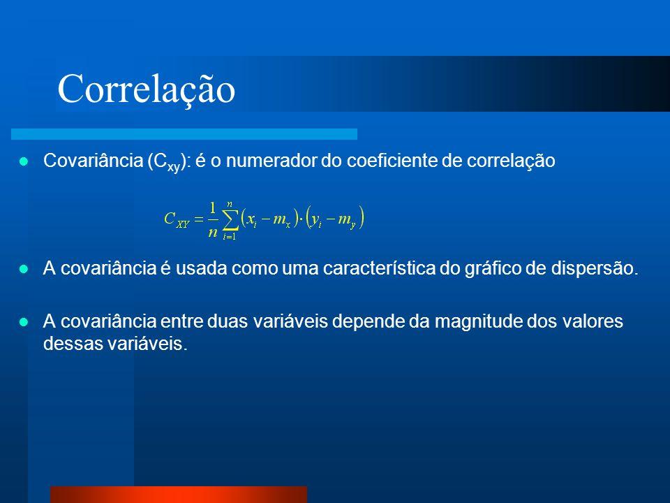 Correlação Covariância (C xy ): é o numerador do coeficiente de correlação A covariância é usada como uma característica do gráfico de dispersão. A co