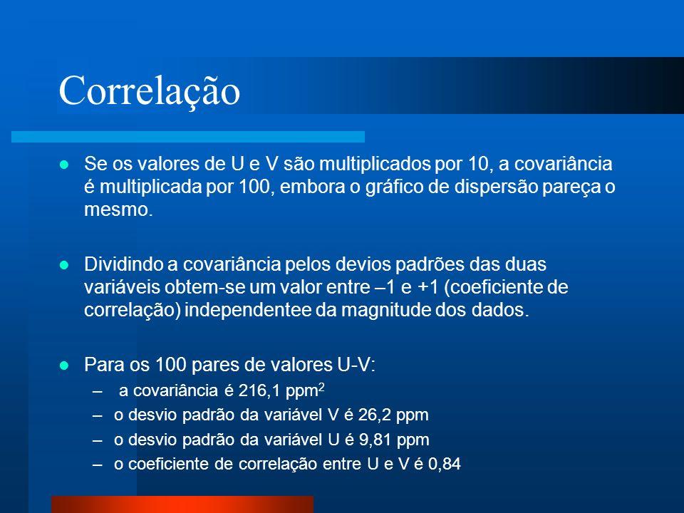 Correlação Se os valores de U e V são multiplicados por 10, a covariância é multiplicada por 100, embora o gráfico de dispersão pareça o mesmo. Dividi