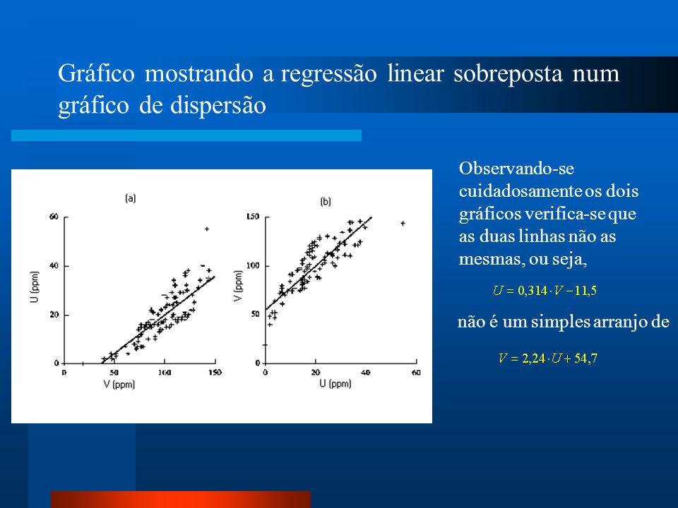 Gráfico mostrando a regressão linear sobreposta num gráfico de dispersão Observando-se cuidadosamente os dois gráficos verifica-se que as duas linhas