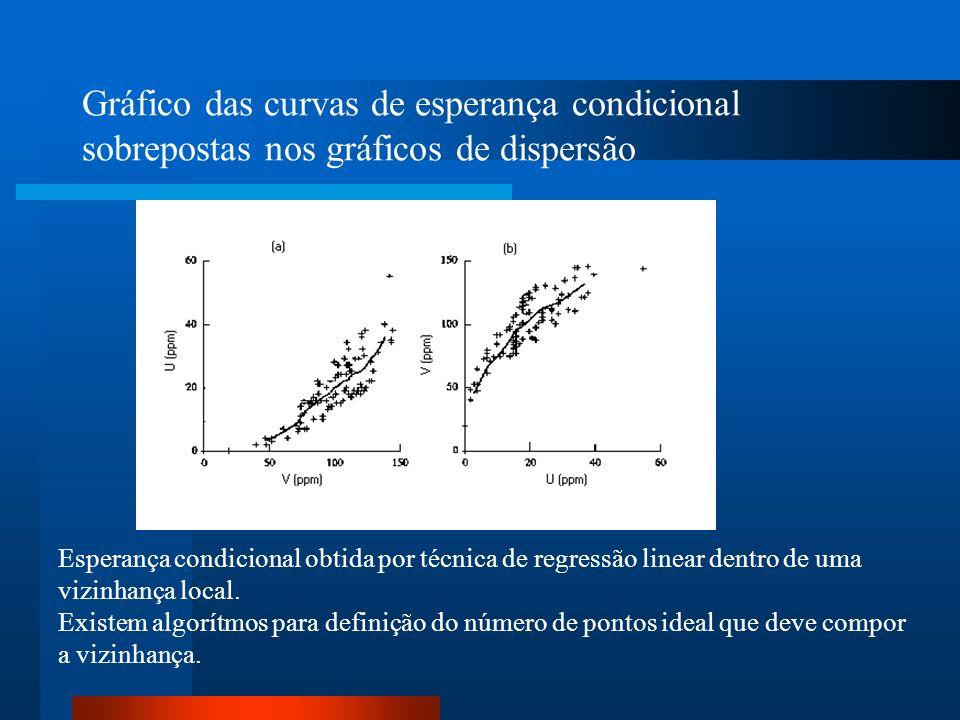 Gráfico das curvas de esperança condicional sobrepostas nos gráficos de dispersão Esperança condicional obtida por técnica de regressão linear dentro