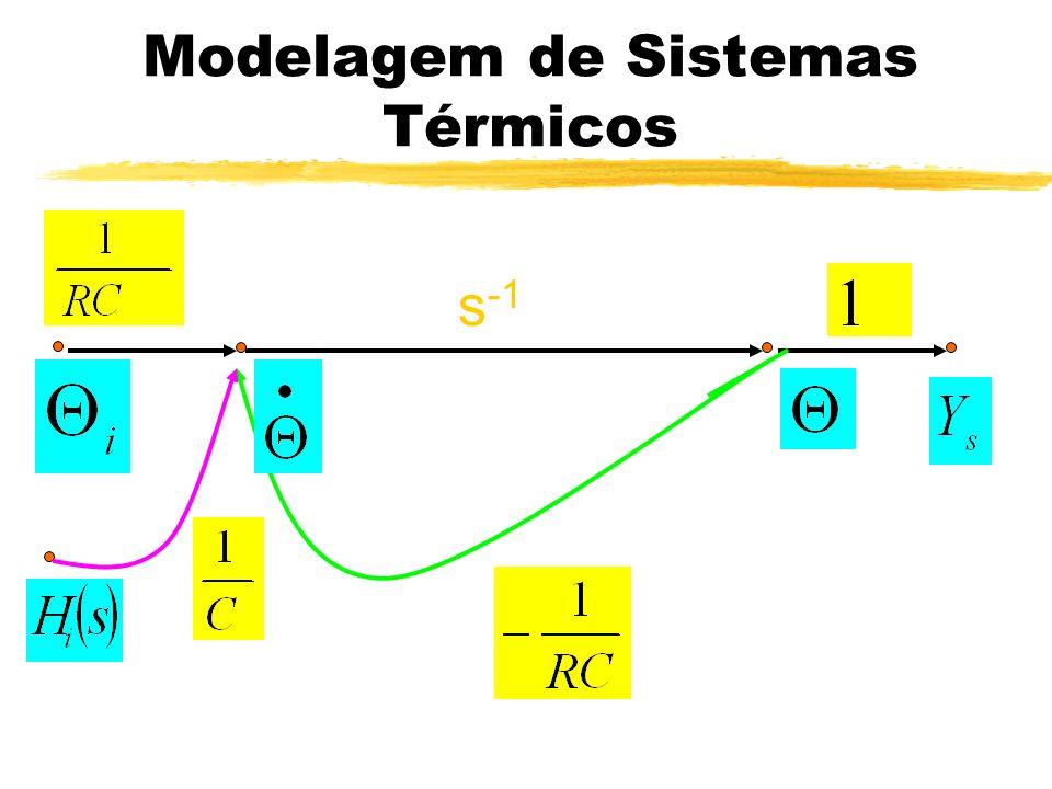 Modelagem de Sistemas Térmicos Cálculo do Ganho