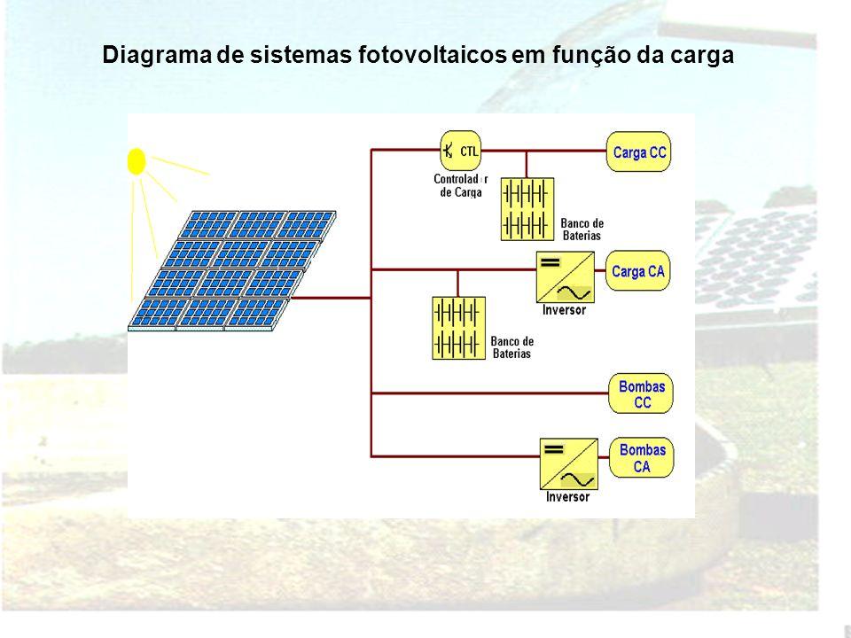 Na determinação do potencial solar fotovoltaico para bombeamento dágua, estima-se: Determinação da vazão de água bombeada, contra altura manométrica e
