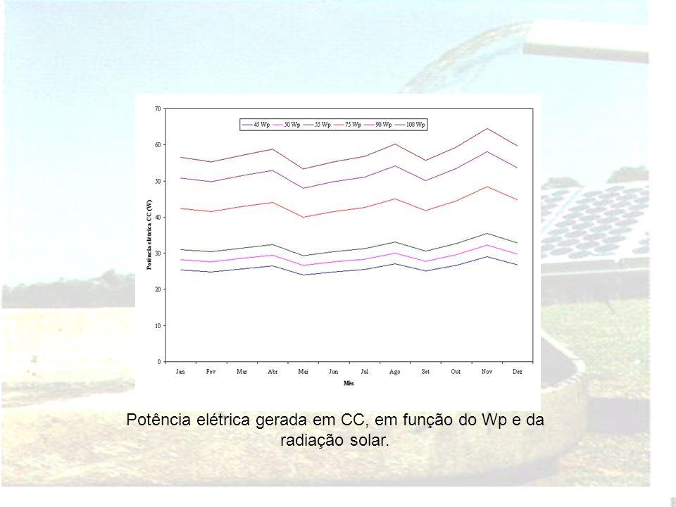 RESULTADOS E DISCUSSÃO Radiação Solar Global X Precipitação.