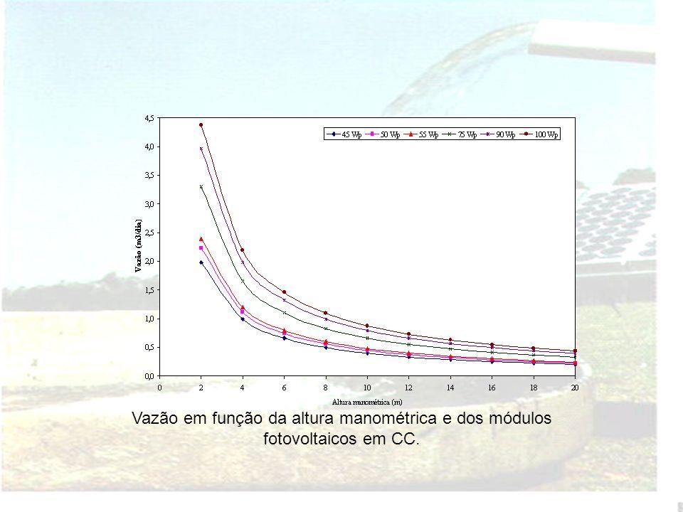 Potência elétrica gerada em CA, em função do Wp e da radiação solar.