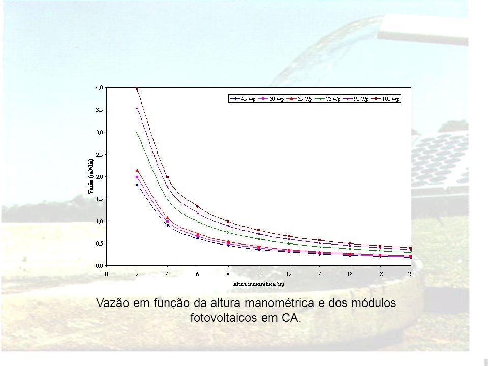 Vazão em função da altura manométrica e dos módulos fotovoltaicos em CC.