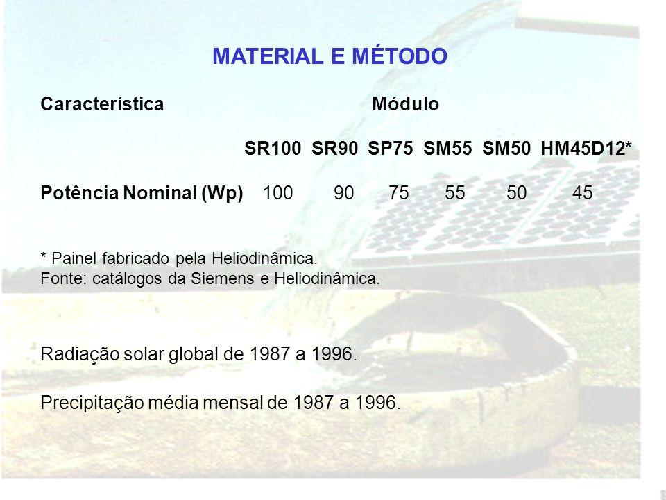 MATERIAL E MÉTODO Característica Módulo SR100 SR90 SP75 SM55 SM50 HM45D12* Potência Nominal (Wp) 100 90 75 55 50 45 * Painel fabricado pela Heliodinâmica.